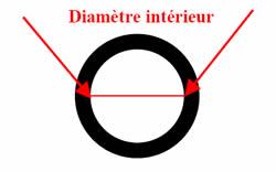 Choisir sa taille de bague for Diametre interieur per