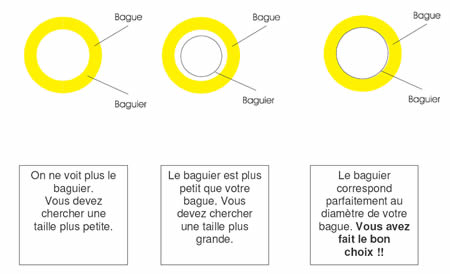 Guide taille bague l